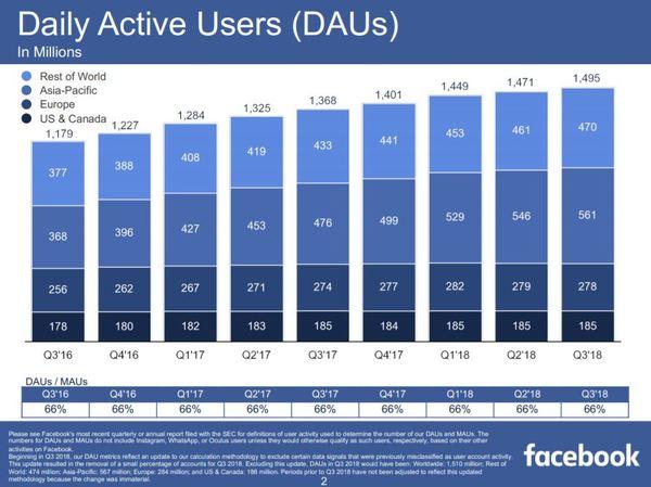 Facebook Aktie Update drittes Quartal 2018 - Tägliche Nutzer auf Facebook