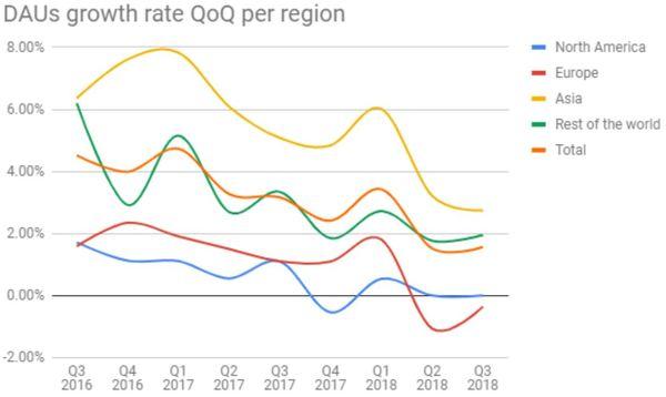 Facebook Aktie Update drittes Quartal 2018 - Wachstumsraten nach Region
