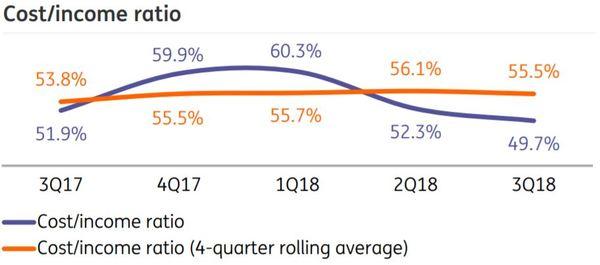 ING Groep Aktie Kosten gegen Einnahmen Verlauf