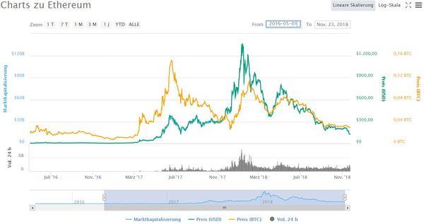 Nvidia Aktie - Chart von Ethereum seit Mai 2016
