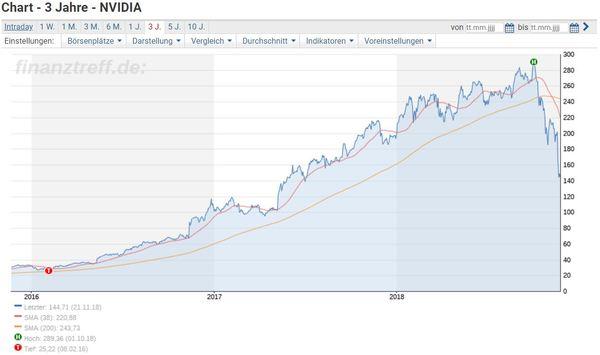 Nvidia Aktie - Chartverlauf der letzten drei Jahre