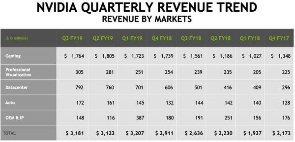 Nvidia Aktie - Umsatzzahlen nach Quartal und Geschäftsbereich Teil 1