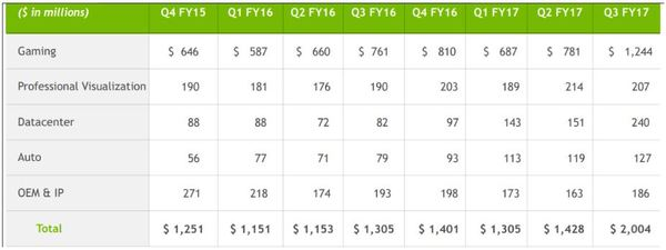 Nvidia Aktie - Umsatzzahlen nach Quartal und Geschäftsbereich Teil 2