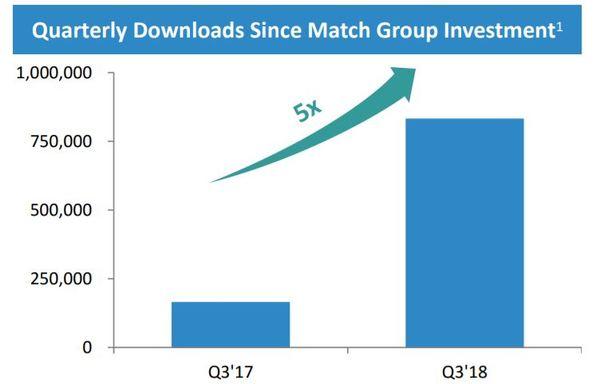 Match Group Aktie Update Q3 Downloadzahlen von Hinge im Vergleich zum Vorjahr
