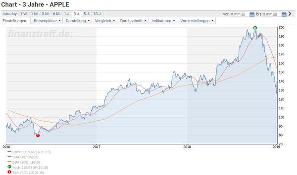 Apple-Aktie Chart 3 Jahre