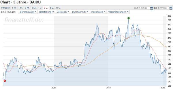 Baidu Aktie - Chart der vergangenen 3 Jahre am Börsenplatz Nasdaq