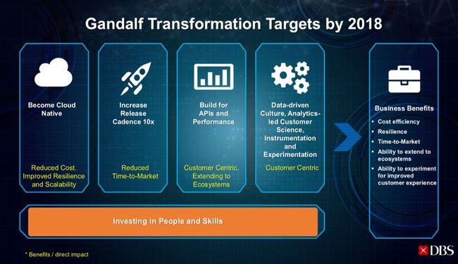 DBS Aktie - Übersicht der 4 Ziele des GANDALF Digitalisierungs-Programmes der DBS Bank