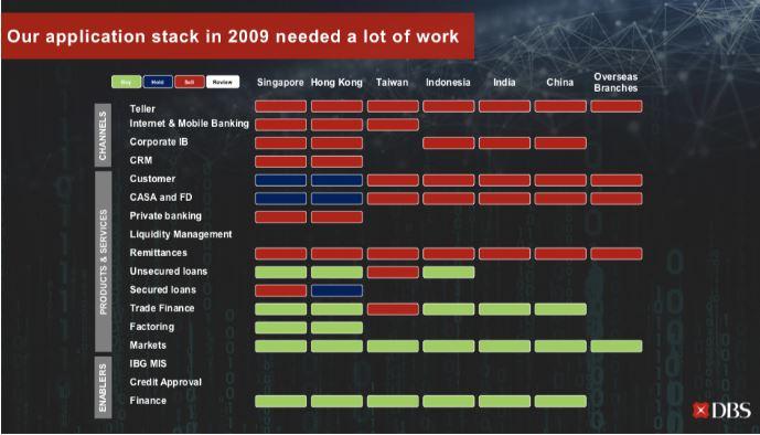 DBS Aktie - Übersicht der Anwendungen der DBS Bank in 2009 in den verschiedenen Regionen Asiens