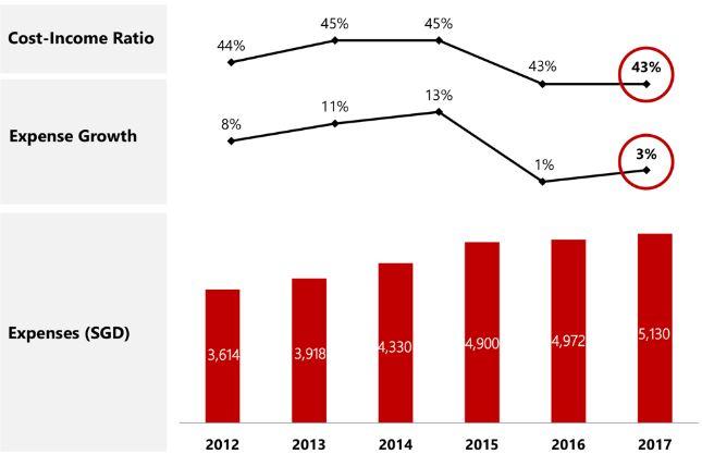 DBS Aktie - Bewertungskennzahlen der DBS Bank im Überblick - Kosten gegenüber Einkommen und Wachstum der Ausgaben