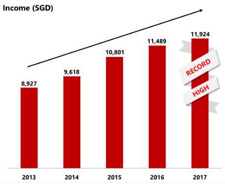 DBS Aktie - Entwicklung des Gewinnes der DBS Bank von 2013 bis 2017 steigend mit Rekord in 2017