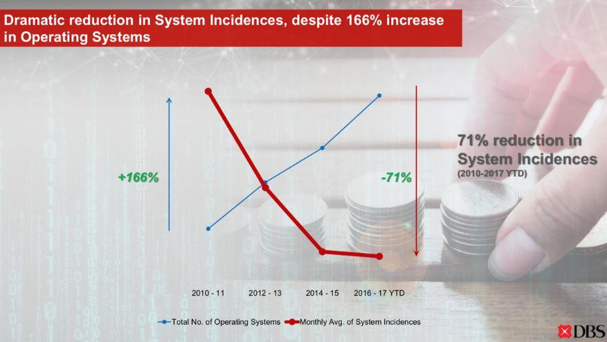 DBS Aktie - Grafik zeigt den Anstieg bei Sicherheit und Effizienz bei der DBS Bank anhand von zwei Kurven