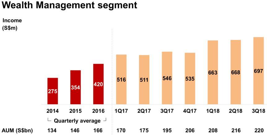 DBS Aktie - Grafik zeigt das steigende Einkommen in Asien von 2014 bis 2018
