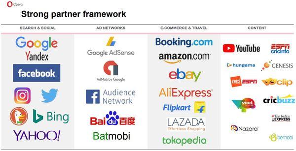 Opera-Aktie - Partnernetzwerk von Opera geteilt in 4 Bereiche