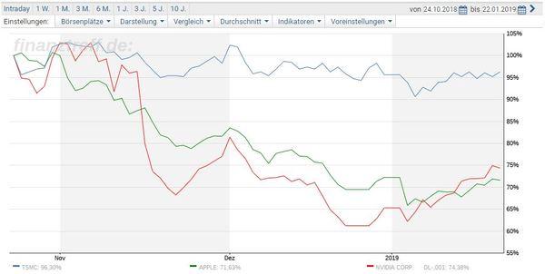 TSMC besser als Apple und NVIDIA - Chart Vergleich TSMC Apple NVIDIA