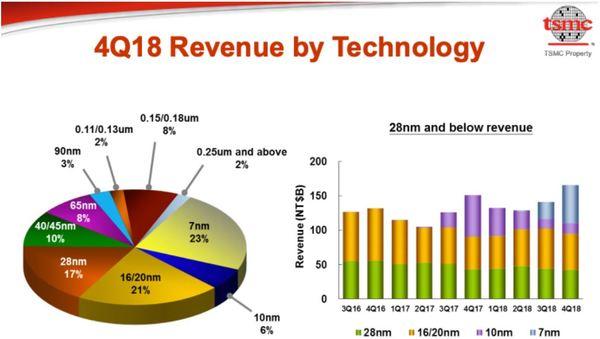 TSMC besser als Apple und NVIDIA - TSMC Umsatz viertes Quartal 2019