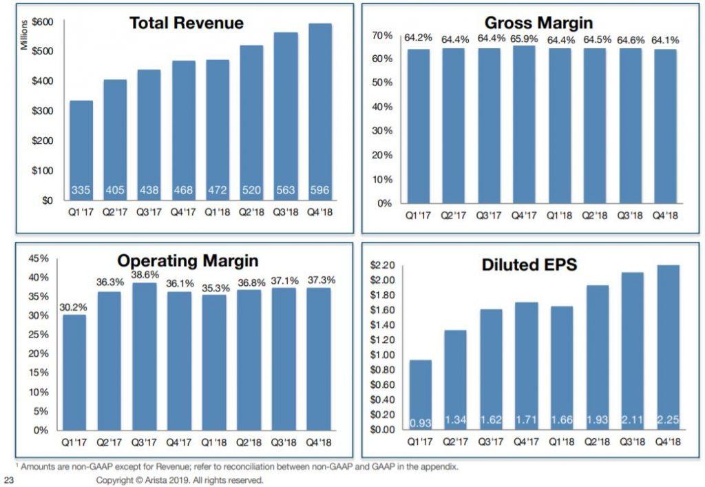 Arista Boom Q4 2018 - Übersicht wichtiger Finanzkennzahlen