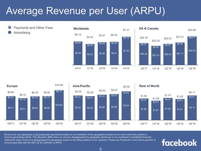 Facebook Aktie Q4 2018 - Durchschnittlicher Umsatz pro Nutzer