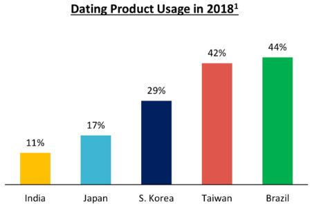 Online-dating in asien