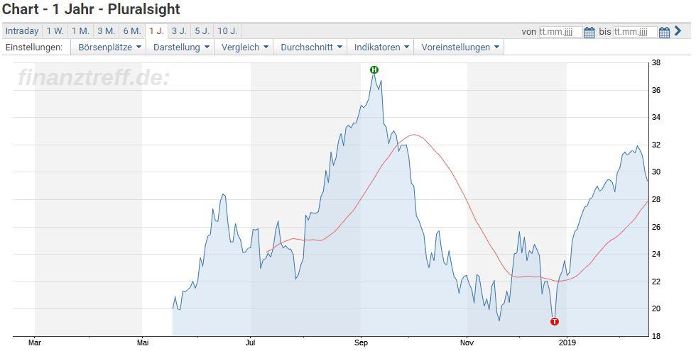 Pluralsight Aktie - Chartverlauf der letzten 12 Monate