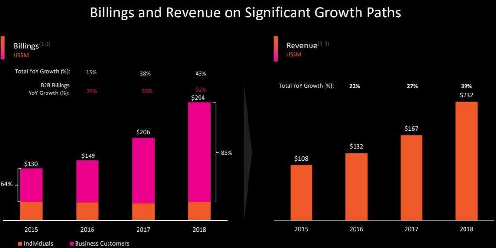 Pluralsight Aktie - Grafik zu steigenden Gewinnen und Aufträgen dargestellt in zwei Diagrammen
