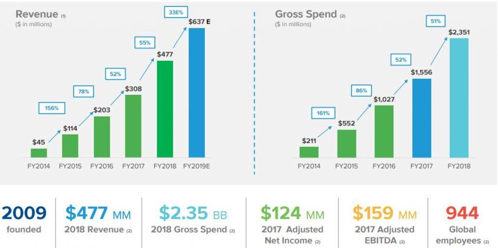 The Trade Desk Zahlen 2018 - Wachstum im zeitlichen Verlauf seit Geschäftsjahr 2014 bis 2018