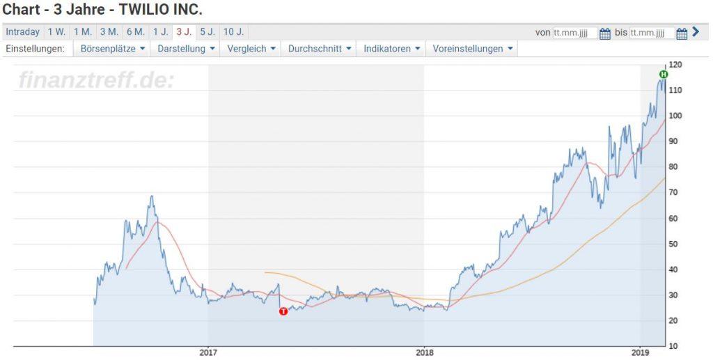 Twilio Wachstum - Chart der Twilio Aktie vergangene 3 Jahre