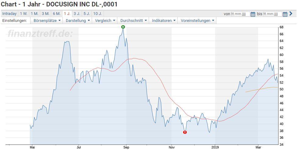 Chart der DocuSign Aktie 1 Jahr seit IPO 2018