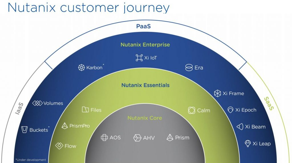 Crash der Nutanix Aktie - Customer Journey von Nutanix