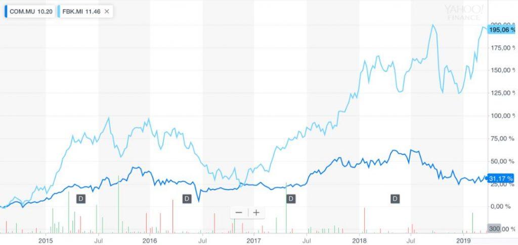 Deutsche Commerz - Aktienkursentwicklung FinecoBank vs Comdirect