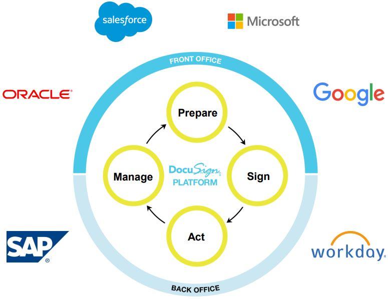DocuSign Agreement Cloud - Übersicht von der e-Signatur zum Plattform Angebot