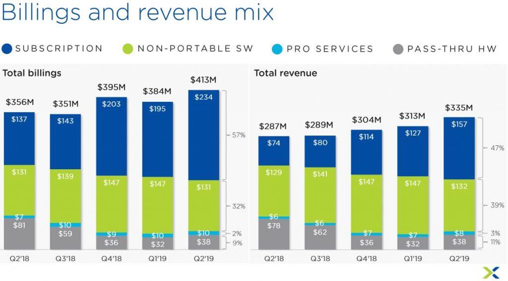 Nutanix Aktie Crash - Grafik zeigt Auftragswerte und Umsätze von Q2 2018 bis Q2 2019
