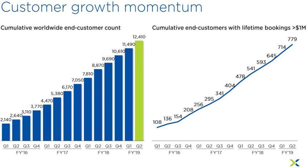 Nutanix Aktie Crash - Kurve zeigt Anstieg der Kunden von GJ 2016 bis 2019
