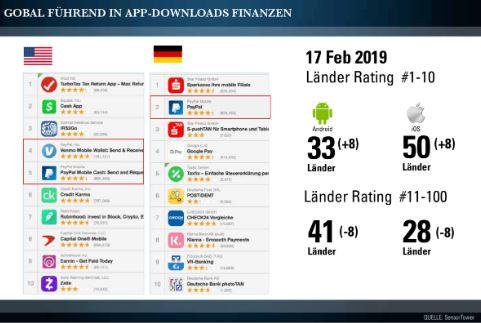 PayPal Aktie - Übersicht Downloadzahlen Apps global - PayPal führend