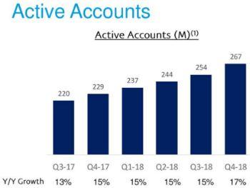 PayPal Aktie - Balkendiagramm Anzahl der aktiven Kunden Q3 2017 bis Q4 2018