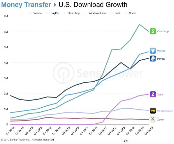 PayPal Aktie - Downloadzahlen der Payment Apps in den USA im Vergleich