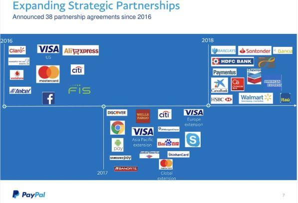 PayPal Aktie - Strategische Partnerschaften von PayPal steigen