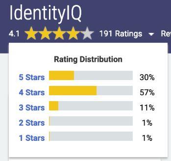 Bewertung des Unternehmens durch SailPoint Kunden auf Gartner Peer Insights