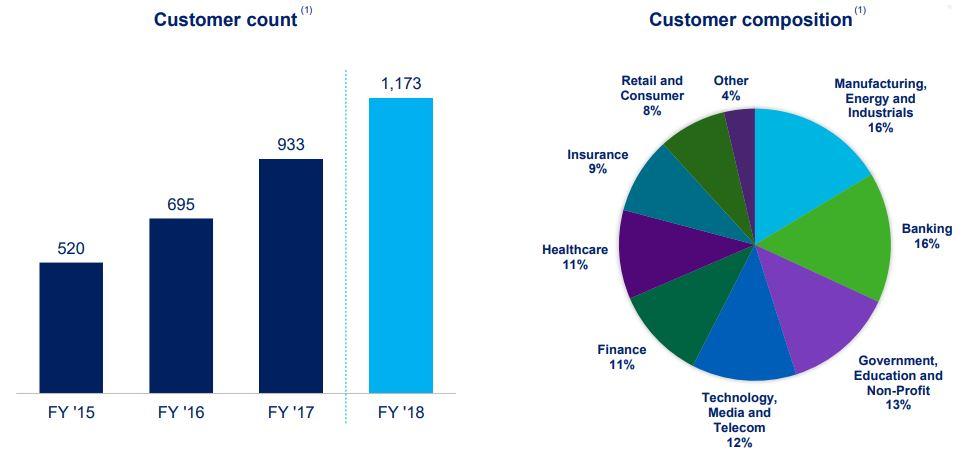 SailPoint Aktie - Verteilung der Kundenbasis