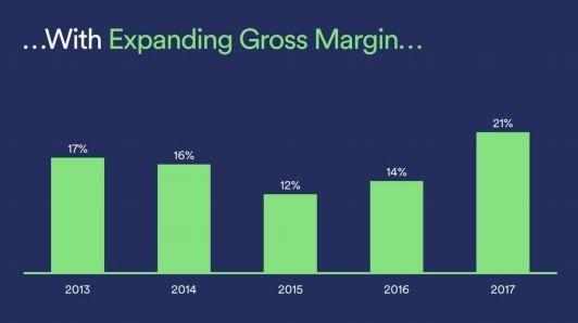 Spotify Aktie - Bruttomarge auf niedrigem Niveau