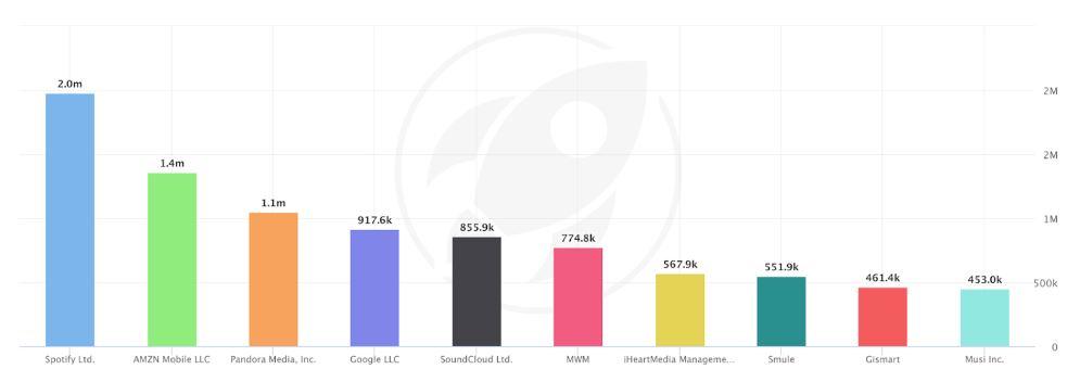 Spotify Aktie - Downloadzahlen Spotify im Vergleich zu Amazon Music und Co