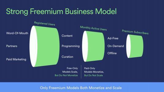 Spotify Aktie - Grafik zum Freemium Modell