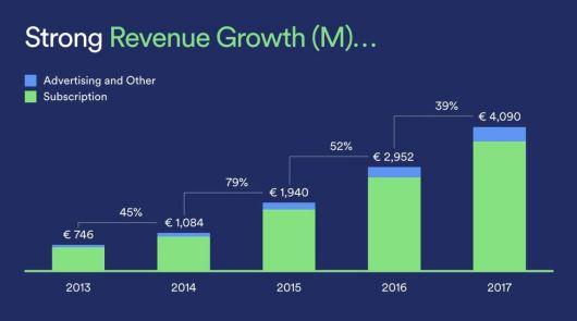 Spotify Aktie - Umsatzwachstum im Verlauf von 2013 bis 2017