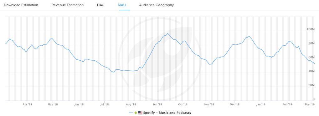Spotify Aktie - Verlauf der MAU von Spotify in den USA