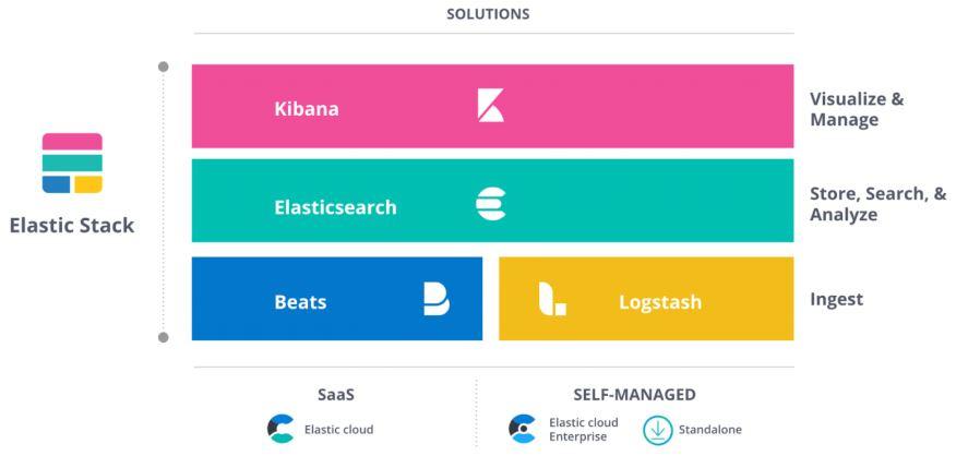Elastic Aktie - Lösungen von Elastic im Überblick