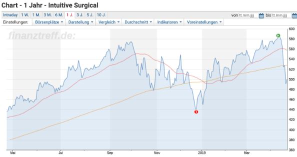 Intuitive Surgical Kurssturz - Chart der Aktie 1 Jahr