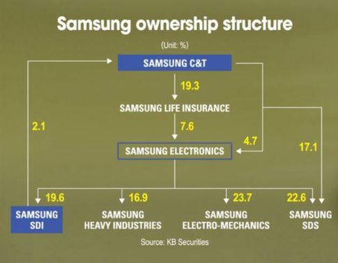 Samsung Aktie Teil 1 - Eigentümerstruktur im Samsung Konzern