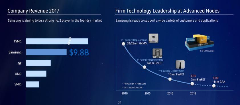 Grafik mit zwei Statistiken - Samsung belegt den zweiten Platz im Foundry-Markt