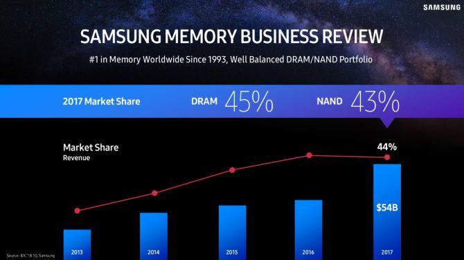 Samsung Aktie Teil 1 - Samsung ist der dominante Player im Markt der Speicherchips - Verlauf von 2013 bis 2017
