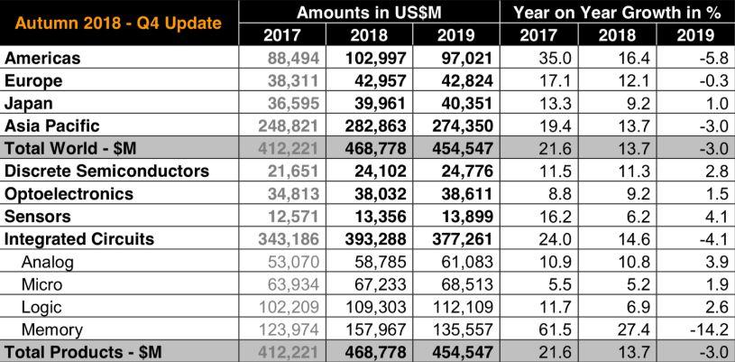 Samsung Aktie Teil 1 - Tabelle zeigt das zyklische Geschäft im Memory-Markt