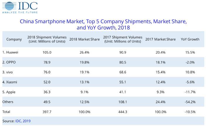 Samsung Aktie Teil 2 - Entwicklung Smartphone Markt China der Top 5 Handy Hersteller